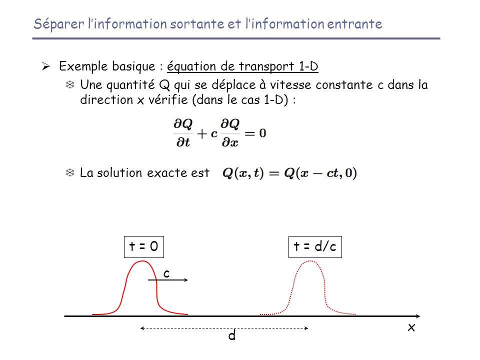 Séparer l'information sortante et l'information entrante  Exemple basique : équation de transport 1-D  Une quantité Q qui se déplace à vitesse constante c dans la direction x vérifie (dans le cas 1-D) :  La solution exacte est c t = 0t = d/c d x