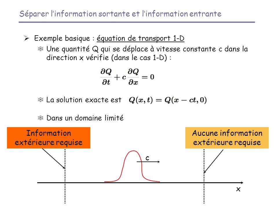 Séparer l'information sortante et l'information entrante  Exemple basique : équation de transport 1-D  Une quantité Q qui se déplace à vitesse constante c dans la direction x vérifie (dans le cas 1-D) :  La solution exacte est  Dans un domaine limité c x Information extérieure requise Aucune information extérieure requise
