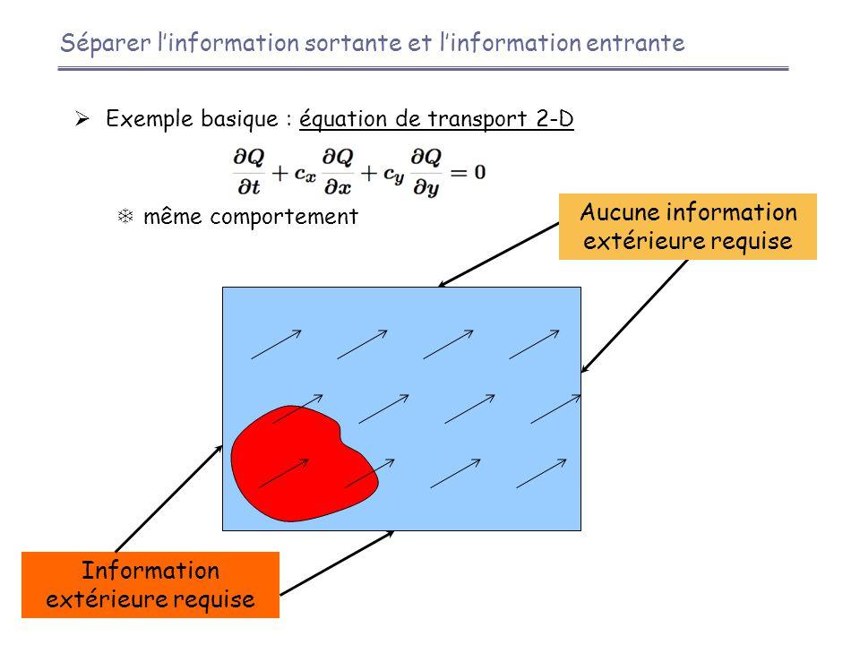 Séparer l'information sortante et l'information entrante  Exemple basique : équation de transport 2-D  même comportement Information extérieure requise Aucune information extérieure requise