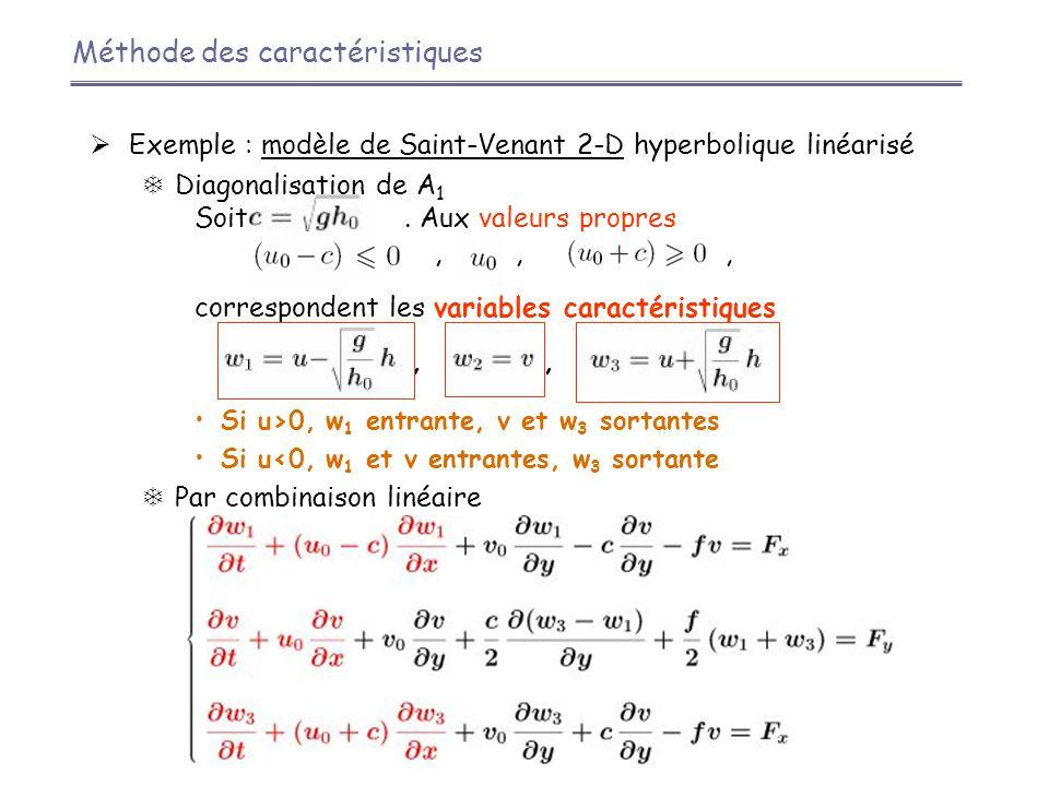  Exemple : modèle de Saint-Venant 2-D hyperbolique linéarisé  Diagonalisation de A 1 Soit. Aux valeurs propres,,, correspondent les variables caract