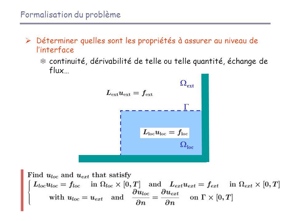  Exemple : équation d'advection-diffusion 2D (Martin, 2003)  Transformée de Fourier en temps et en espace (selon la tangente à la frontière ouverte considérée)   équation complexe en d/dn  Recherche des racines de l'équation caractéristique Conditions absorbantes x=0  
