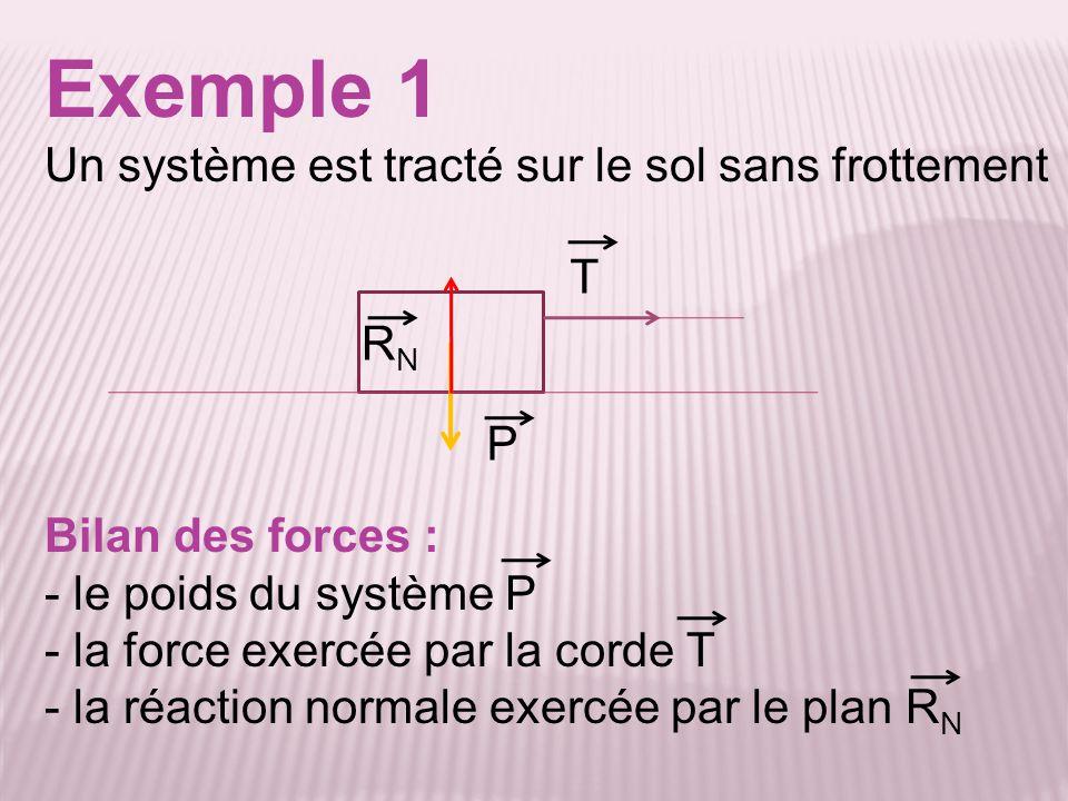 Exemple 1 Un système est tracté sur le sol sans frottement Bilan des forces : - le poids du système P - la force exercée par la corde T - la réaction