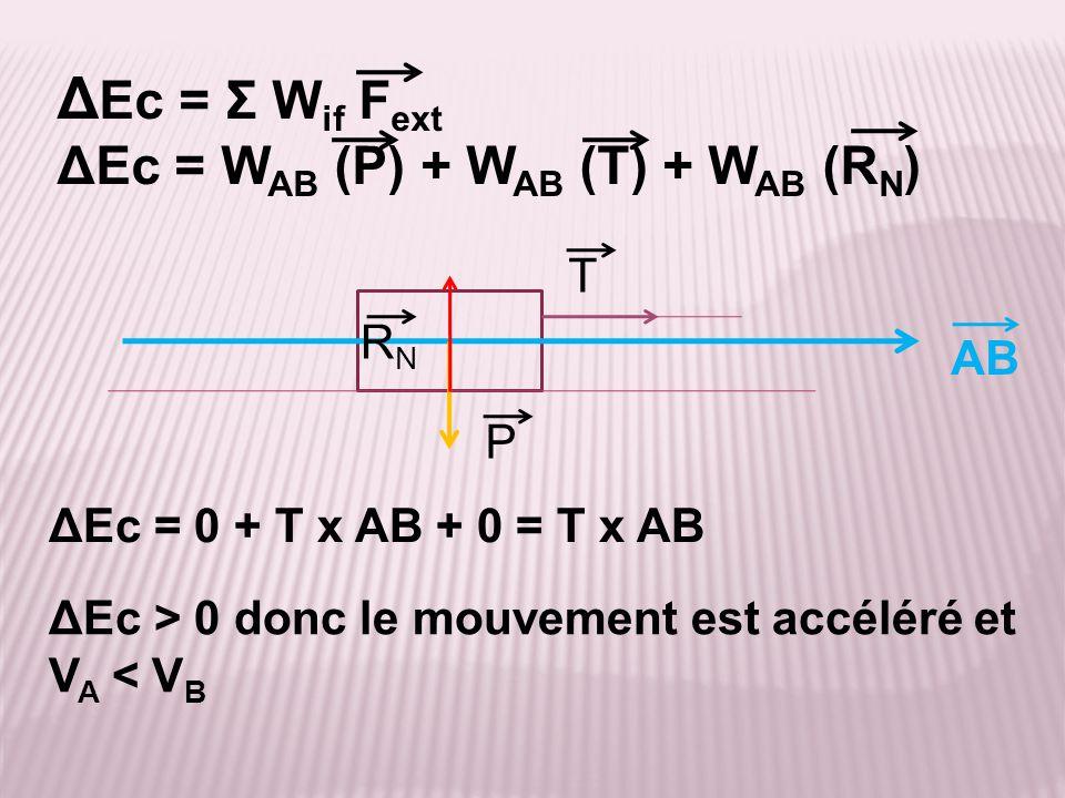 T AB ΔEc = 0 + T x AB + 0 = T x AB Δ Ec = Σ W if F ext ΔEc = W AB (P) + W AB (T) + W AB (R N ) P RNRN ΔEc > 0 donc le mouvement est accéléré et V A <