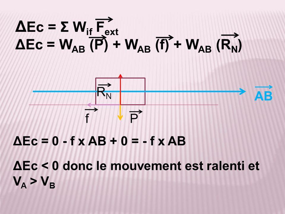 AB ΔEc = 0 - f x AB + 0 = - f x AB Δ Ec = Σ W if F ext ΔEc = W AB (P) + W AB (f) + W AB (R N ) P RNRN ΔEc < 0 donc le mouvement est ralenti et V A > V