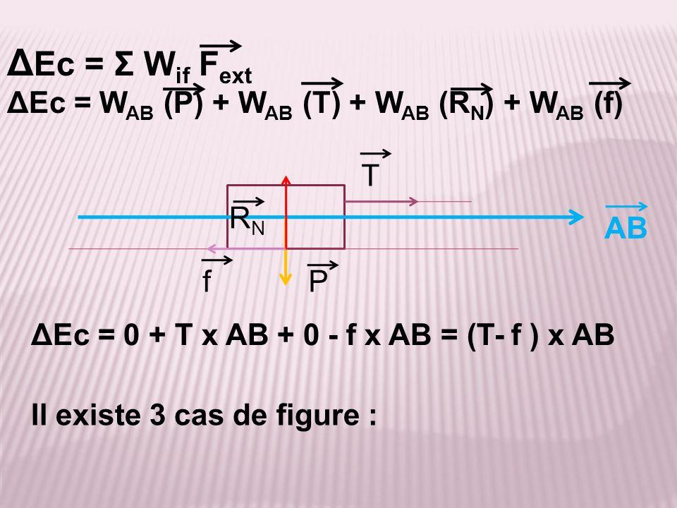 AB ΔEc = 0 + T x AB + 0 - f x AB = (T- f ) x AB Δ Ec = Σ W if F ext ΔEc = W AB (P) + W AB (T) + W AB (R N ) + W AB (f) P RNRN Il existe 3 cas de figur