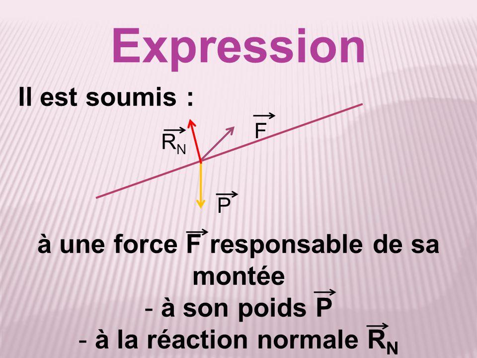 Expression à une force F responsable de sa montée - à son poids P - à la réaction normale R N P F Il est soumis : RNRN