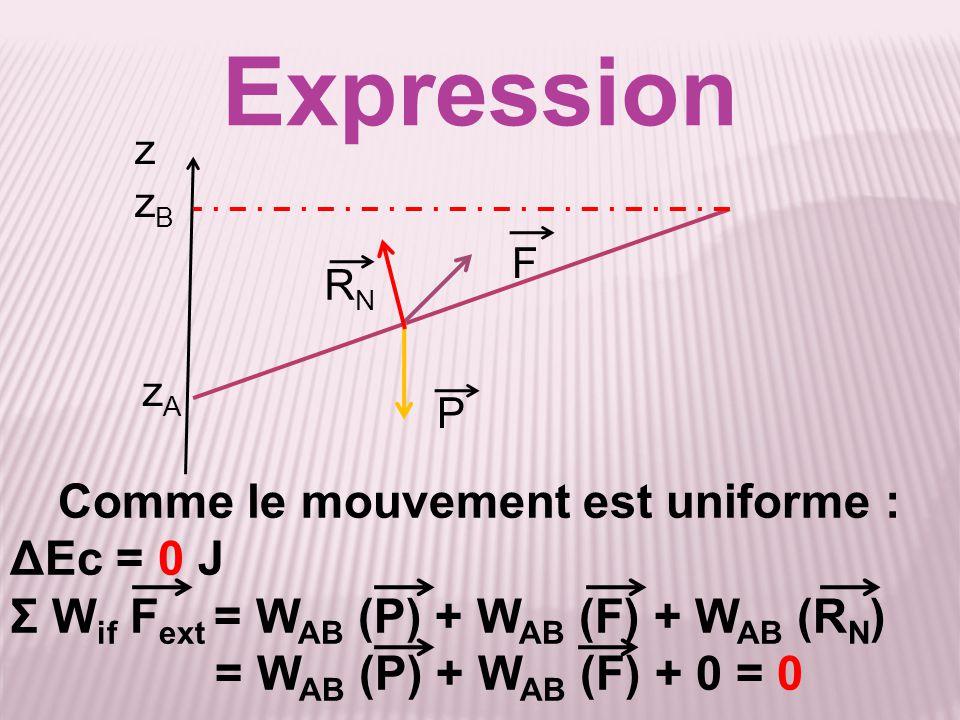 Expression Comme le mouvement est uniforme : ΔEc = 0 J Σ W if F ext = W AB (P) + W AB (F) + W AB (R N ) = W AB (P) + W AB (F) + 0 = 0 P F zAzA z zBzB