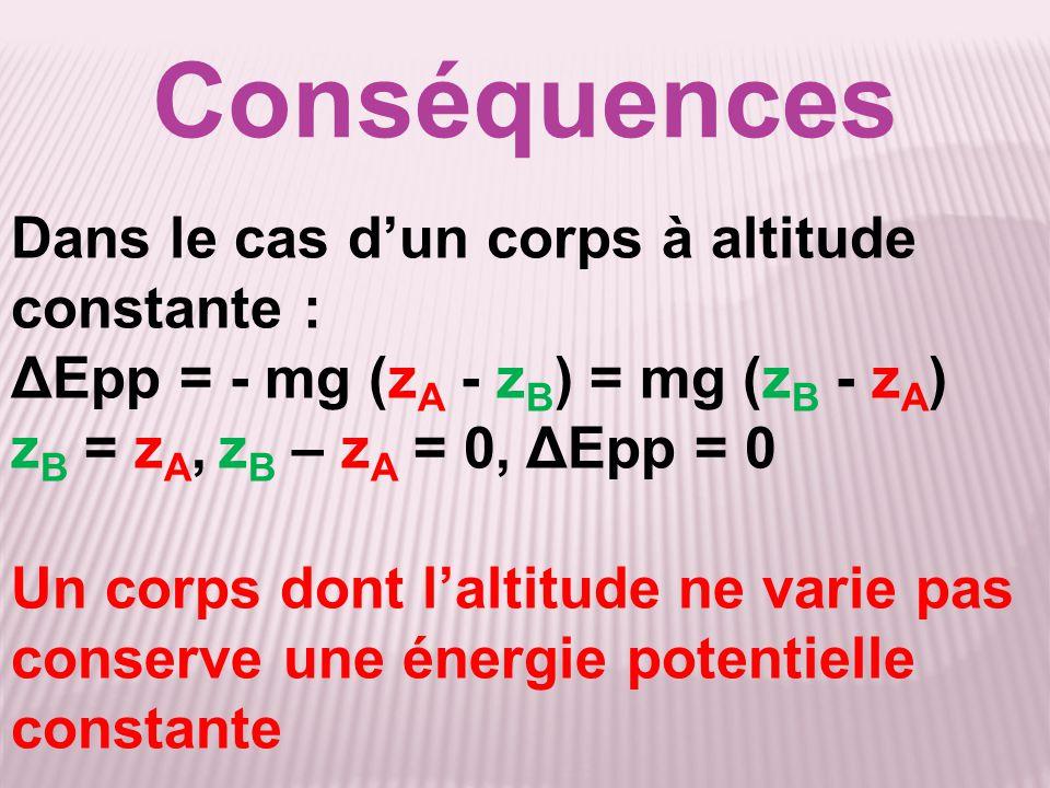 Conséquences Dans le cas d'un corps à altitude constante : ΔEpp = - mg (z A - z B ) = mg (z B - z A ) z B = z A, z B – z A = 0, ΔEpp = 0 Un corps dont