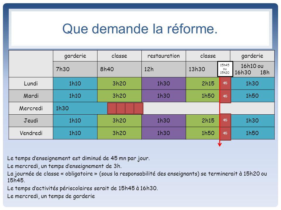 Que demande la réforme. Le temps d'enseignement est diminué de 45 mn par jour.
