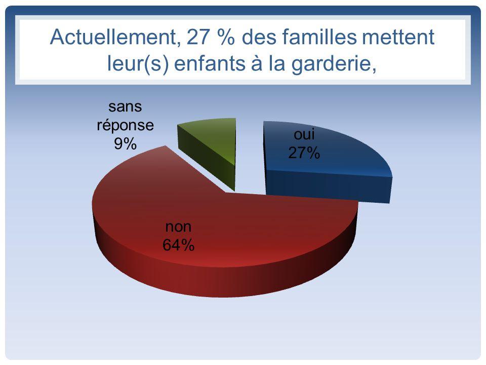 Actuellement, 27 % des familles mettent leur(s) enfants à la garderie,