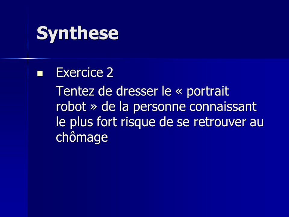 Synthese Exercice 2 Exercice 2 Tentez de dresser le « portrait robot » de la personne connaissant le plus fort risque de se retrouver au chômage