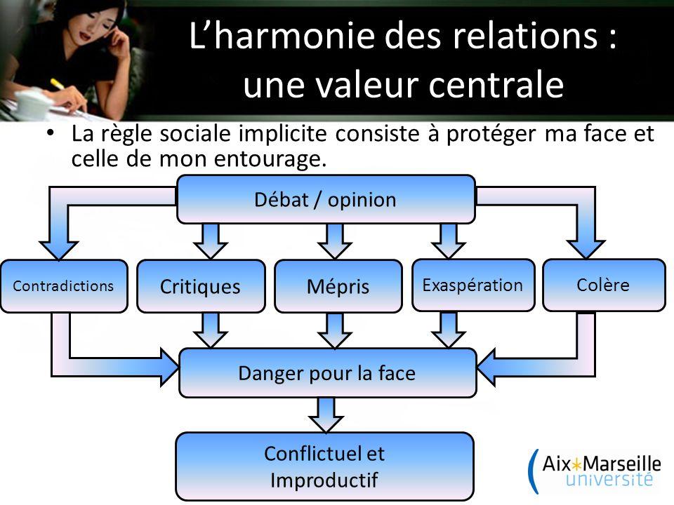 L'harmonie des relations : une valeur centrale La règle sociale implicite consiste à protéger ma face et celle de mon entourage.