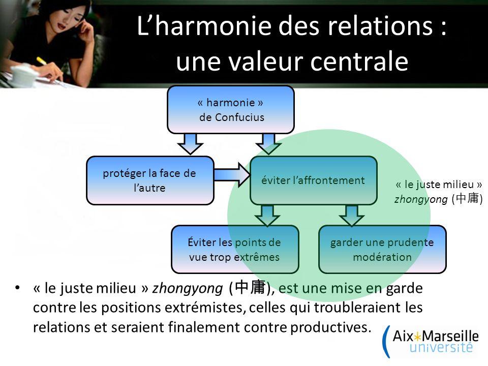 L'harmonie des relations : une valeur centrale « le juste milieu » zhongyong ( 中庸 ), est une mise en garde contre les positions extrémistes, celles qui troubleraient les relations et seraient finalement contre productives.