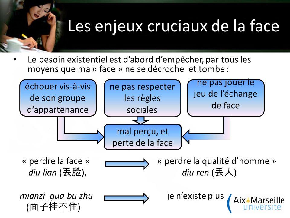 La logique de guanxi ( 关系 ) Famille jiaren ( 家人 ) Amis Shuren ( 熟人 ) Associés de travail Tongshi ( 同事 ) Famille élargie Plus de confiance Etrangers Shengren ( 生人 ) Délimitation du guanxi Délimitation de l'empire Han