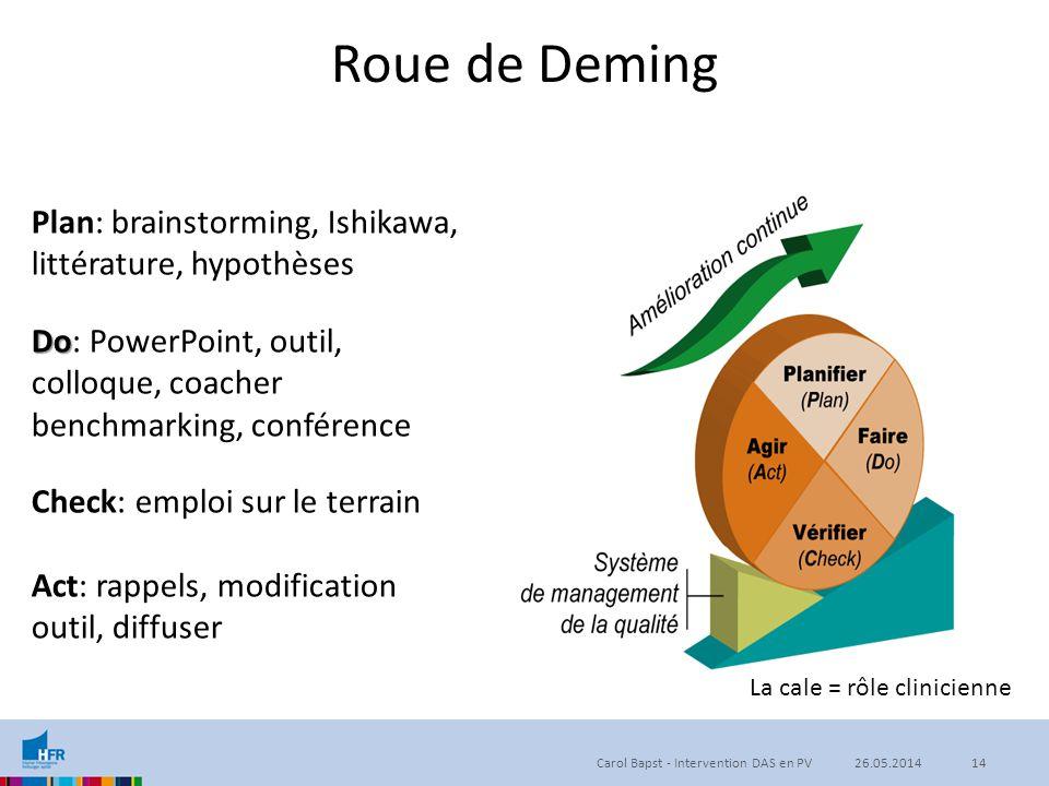Roue de Deming Plan: brainstorming, Ishikawa, littérature, hypothèses Do Do: PowerPoint, outil, colloque, coacher benchmarking, conférence Check: empl