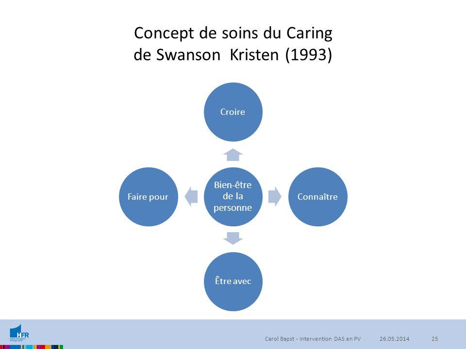 Concept de soins du Caring de Swanson Kristen (1993) Bien-être de la personne CroireConnaîtreÊtre avecFaire pour 26.05.201425Carol Bapst - Interventio