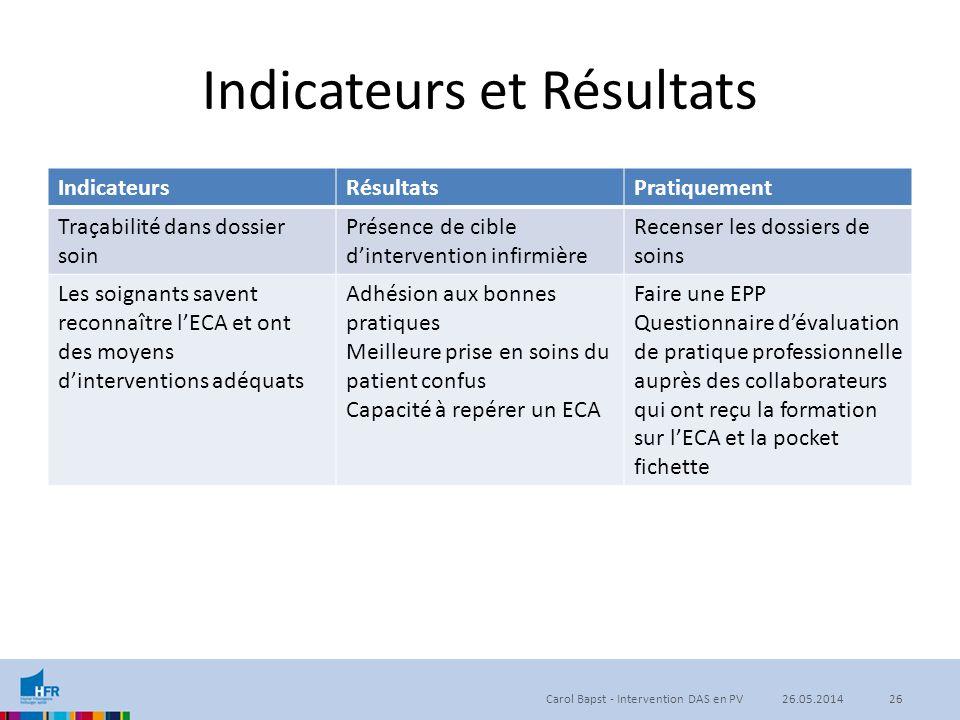 Indicateurs et Résultats IndicateursRésultatsPratiquement Traçabilité dans dossier soin Présence de cible d'intervention infirmière Recenser les dossi