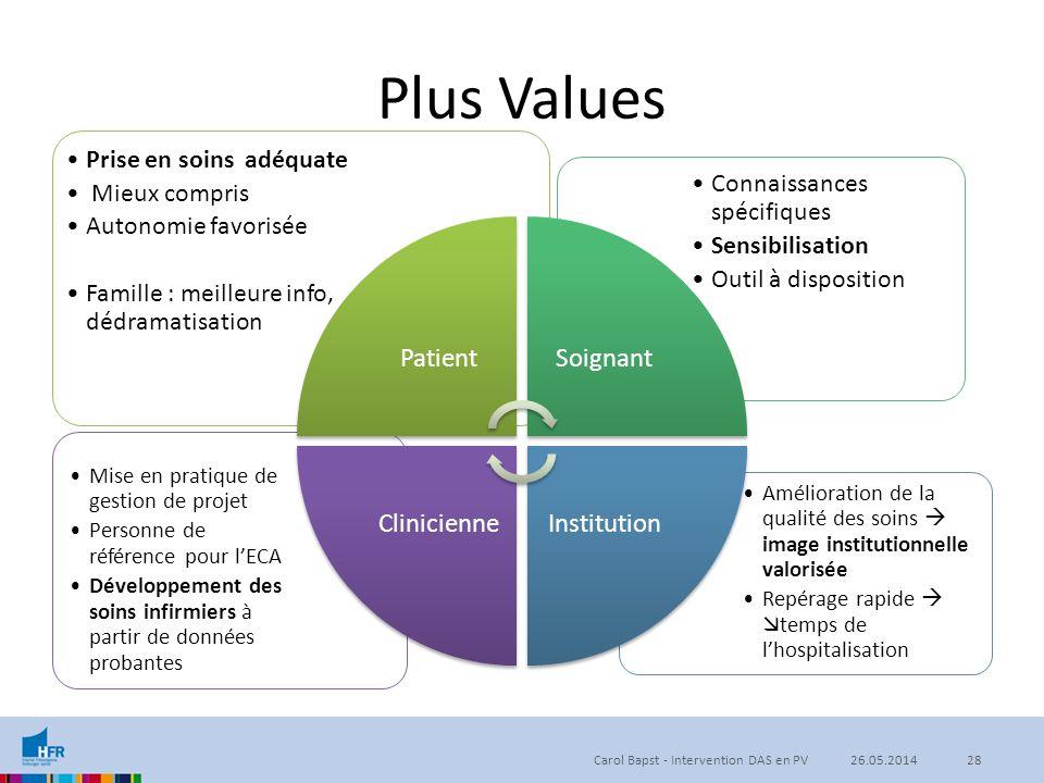 Plus Values Amélioration de la qualité des soins  image institutionnelle valorisée Repérage rapide   temps de l'hospitalisation Mise en pratique de