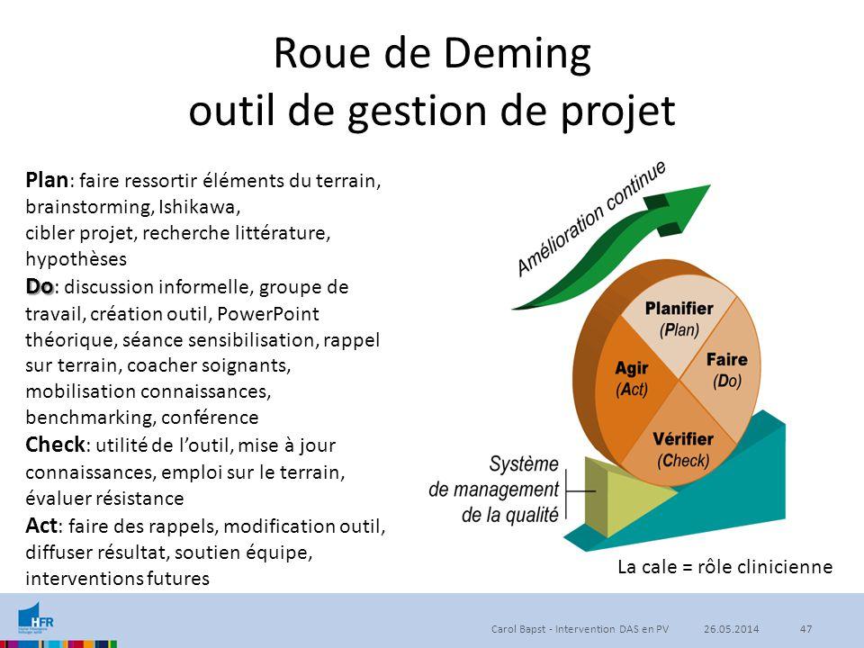 Roue de Deming outil de gestion de projet Plan : faire ressortir éléments du terrain, brainstorming, Ishikawa, cibler projet, recherche littérature, h