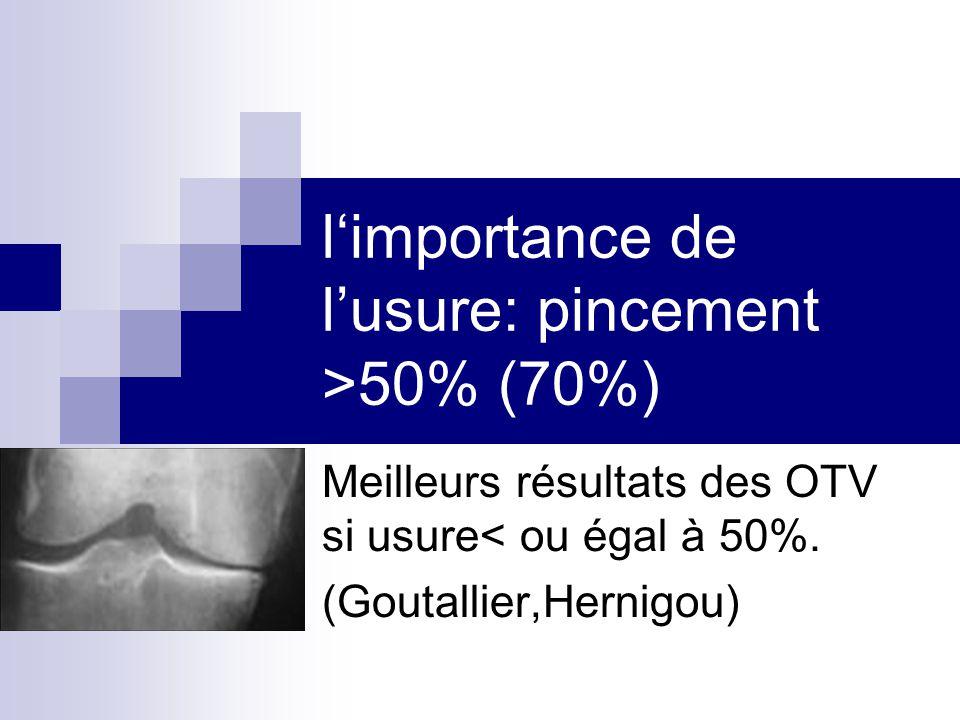 l'importance de l'usure: pincement >50% (70%) Meilleurs résultats des OTV si usure< ou égal à 50%. (Goutallier,Hernigou)