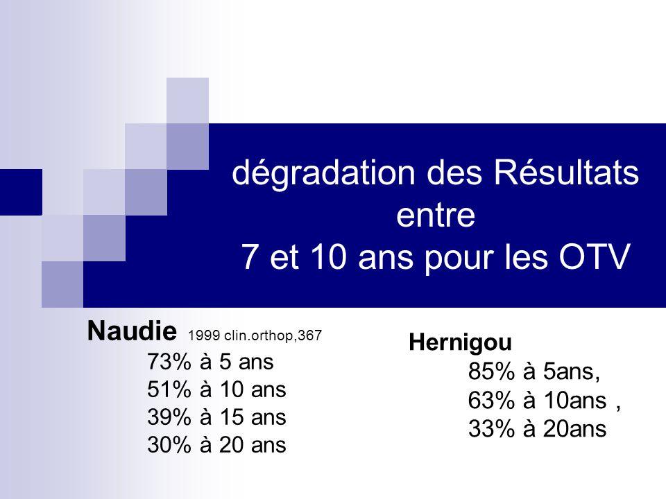 dégradation des Résultats entre 7 et 10 ans pour les OTV Hernigou 85% à 5ans, 63% à 10ans, 33% à 20ans Naudie 1999 clin.orthop,367 73% à 5 ans 51% à 1