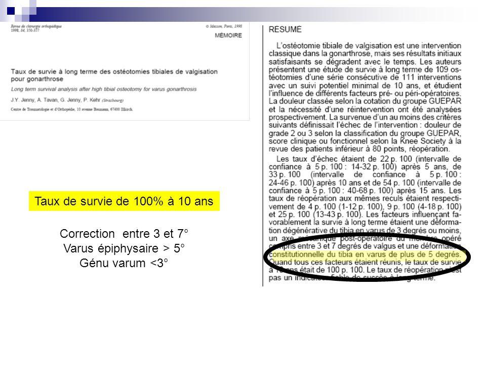 Taux de survie de 100% à 10 ans Correction entre 3 et 7° Varus épiphysaire > 5° Génu varum <3°
