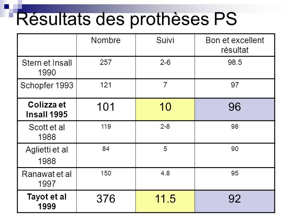Résultats des prothèses PS NombreSuiviBon et excellent résultat Stern et Insall 1990 2572-698.5 Schopfer 1993 121797 Colizza et Insall 1995 1011096 Sc