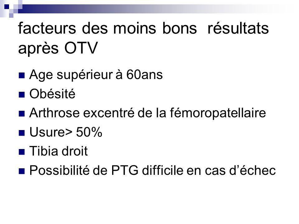 facteurs des moins bons résultats après OTV Age supérieur à 60ans Obésité Arthrose excentré de la fémoropatellaire Usure> 50% Tibia droit Possibilité