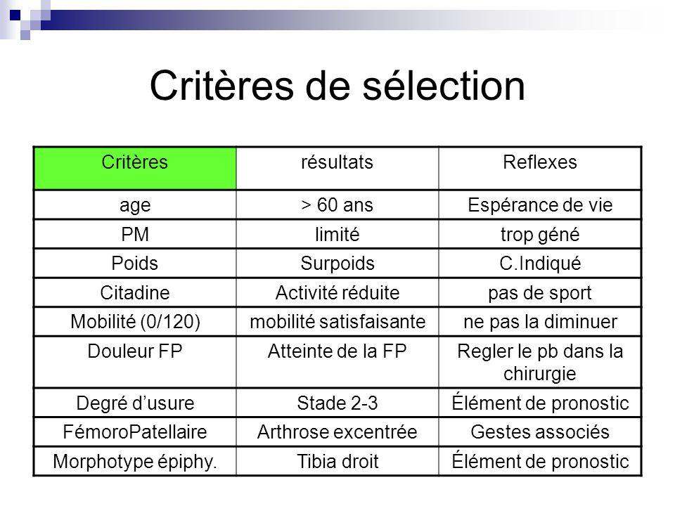 Critères de sélection CritèresrésultatsReflexes age> 60 ansEspérance de vie PMlimitétrop géné PoidsSurpoidsC.Indiqué CitadineActivité réduitepas de sp