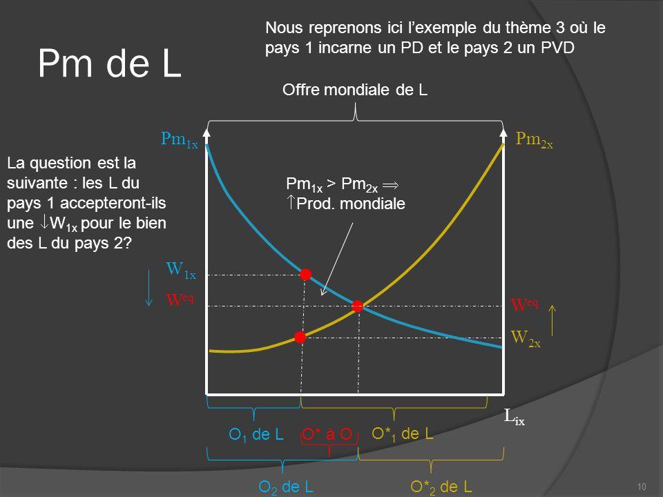 Pm de L L ix Pm 1x 10 W 1x Pm 2x Offre mondiale de L W 2x O 2 de LO* 2 de L O 1 de L O* 1 de L O* à O W eq Pm 1x > Pm 2x   Prod.