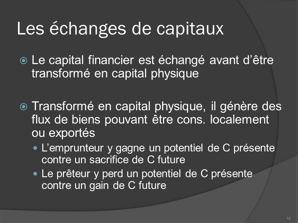 Les échanges de capitaux  Le capital financier est échangé avant d'être transformé en capital physique  Transformé en capital physique, il génère de