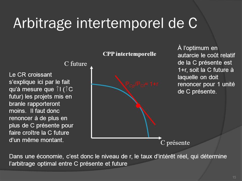 Arbitrage intertemporel de C CPP intertemporelle C présente C future Le CR croissant s'explique ici par le fait qu'à mesure que  I (  C futur) les p
