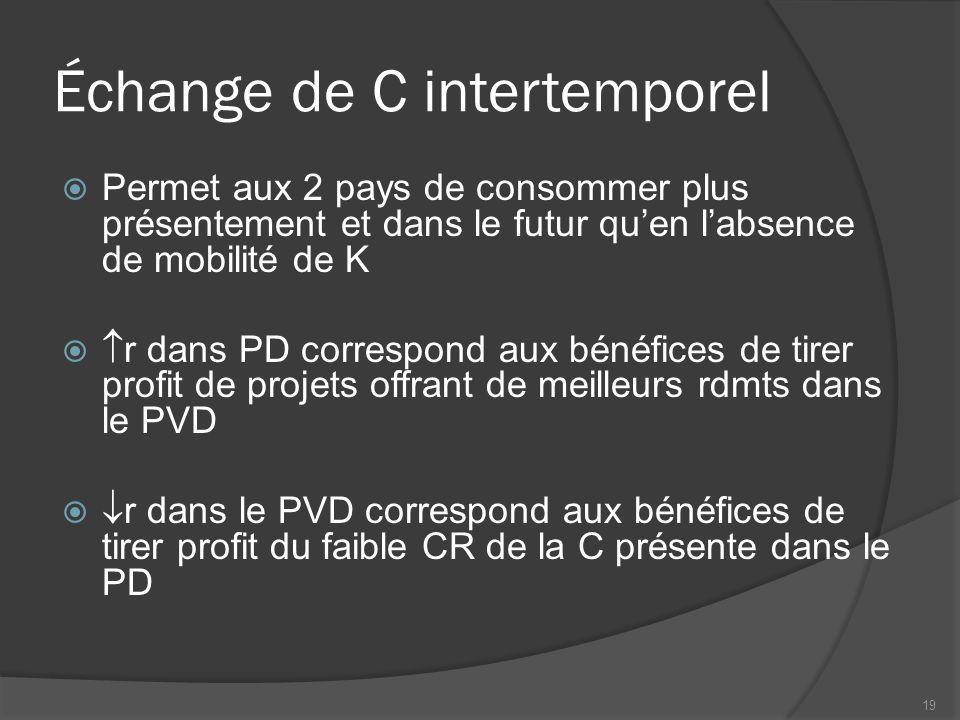 Échange de C intertemporel  Permet aux 2 pays de consommer plus présentement et dans le futur qu'en l'absence de mobilité de K   r dans PD correspo