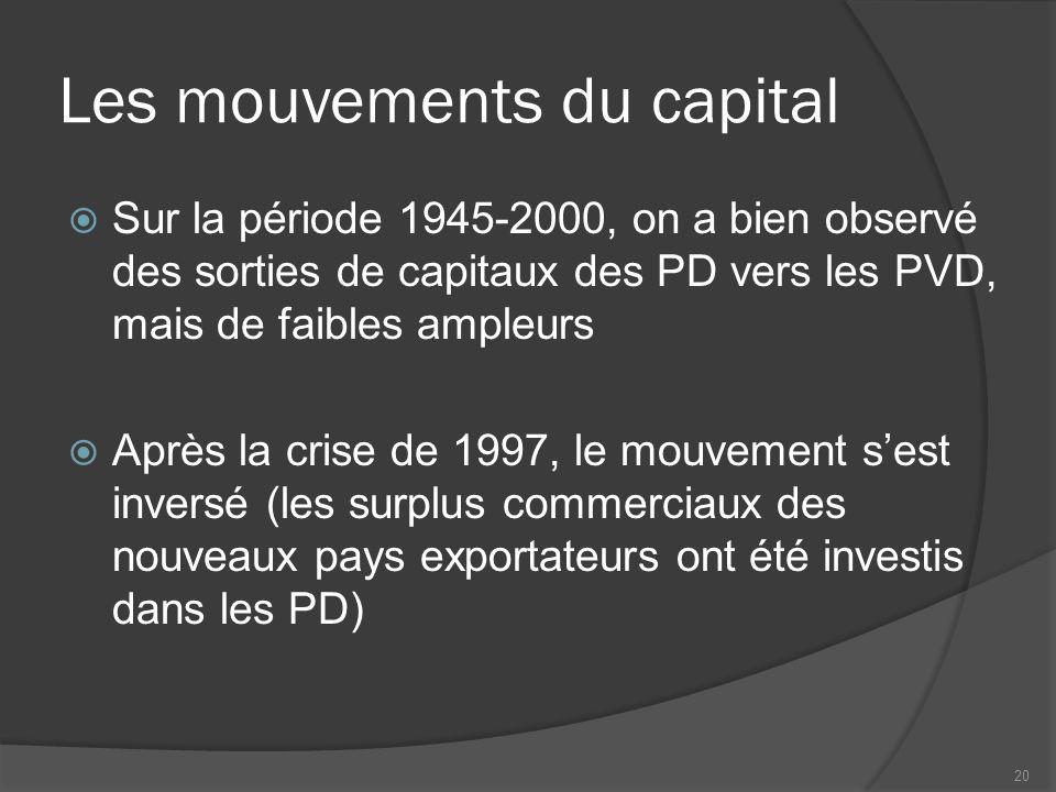 Les mouvements du capital  Sur la période 1945-2000, on a bien observé des sorties de capitaux des PD vers les PVD, mais de faibles ampleurs  Après