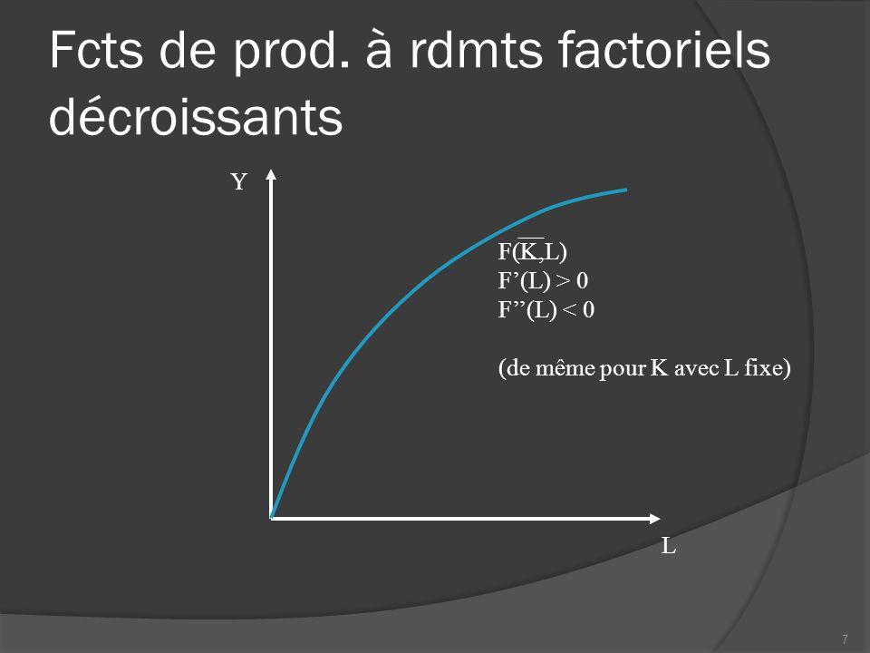 Fcts de prod. à rdmts factoriels décroissants L Y F(K,L) F'(L) > 0 F''(L) < 0 (de même pour K avec L fixe) 7