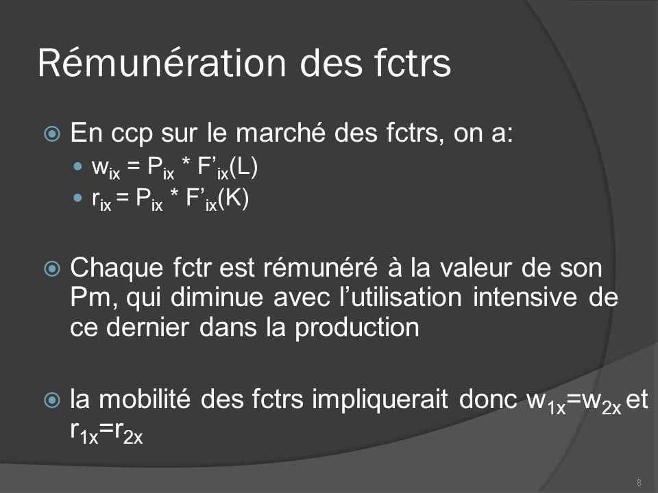 Rémunération des fctrs  En ccp sur le marché des fctrs, on a: w ix = P ix * F' ix (L) r ix = P ix * F' ix (K)  Chaque fctr est rémunéré à la valeur