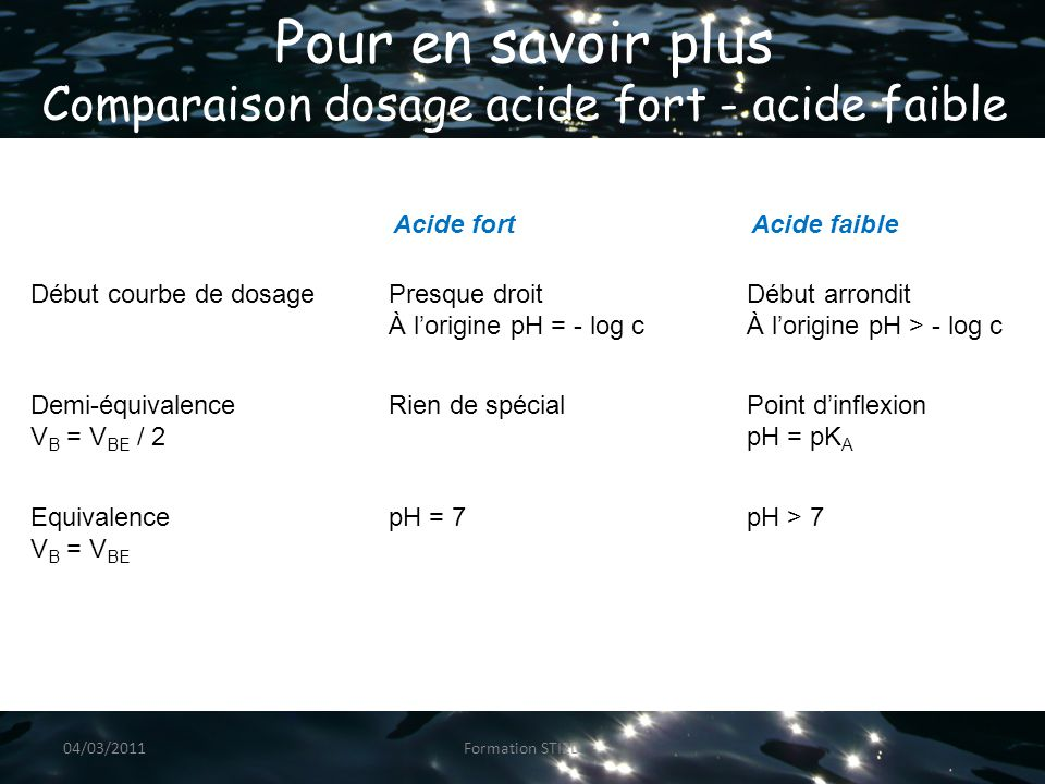 Pour en savoir plus Comparaison dosage acide fort - acide faible Acide fortAcide faible Début courbe de dosagePresque droit À l'origine pH = - log c D