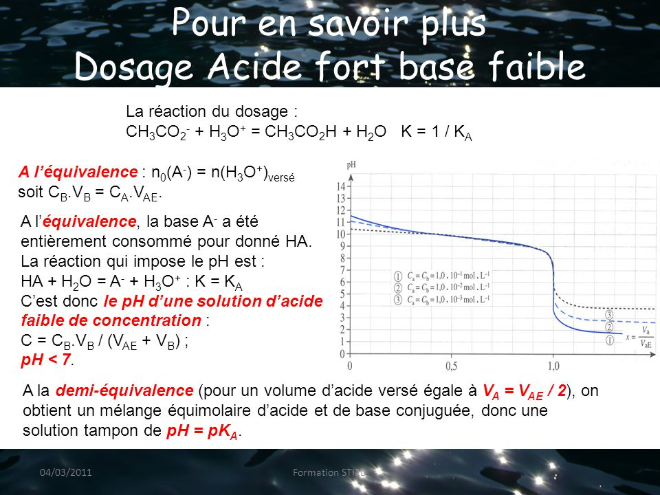 Pour en savoir plus Comparaison dosage acide fort - acide faible Acide fortAcide faible Début courbe de dosagePresque droit À l'origine pH = - log c Début arrondit À l'origine pH > - log c Demi-équivalence V B = V BE / 2 Rien de spécialPoint d'inflexion pH = pK A Equivalence V B = V BE pH = 7pH > 7 04/03/2011Formation STI2D