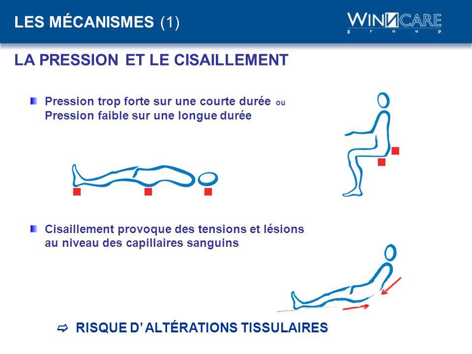 LES MÉCANISMES (1) LA PRESSION ET LE CISAILLEMENT Pression trop forte sur une courte durée ou Pression faible sur une longue durée Cisaillement provoq