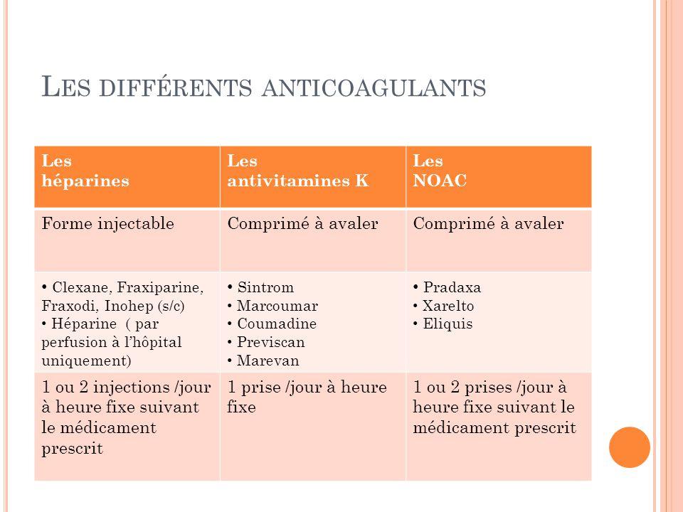 L ES DIFFÉRENTS ANTICOAGULANTS Les héparines Les antivitamines K Les NOAC Forme injectableComprimé à avaler Clexane, Fraxiparine, Fraxodi, Inohep (s/c
