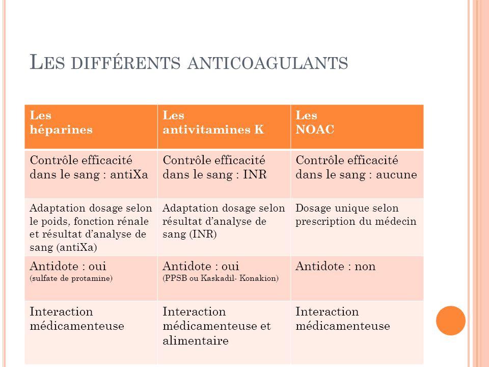 L ES DIFFÉRENTS ANTICOAGULANTS Les héparines Les antivitamines K Les NOAC Contrôle efficacité dans le sang : antiXa Contrôle efficacité dans le sang :