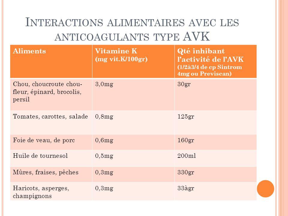 I NTERACTIONS ALIMENTAIRES AVEC LES ANTICOAGULANTS TYPE AVK AlimentsVitamine K (mg vit.K/100gr) Qté inhibant l'activité de l'AVK (1/2à3/4 de cp Sintro