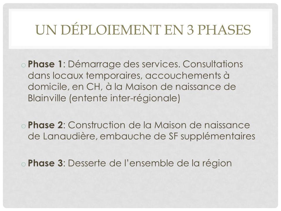UN DÉPLOIEMENT EN 3 PHASES o Phase 1 : Démarrage des services. Consultations dans locaux temporaires, accouchements à domicile, en CH, à la Maison de