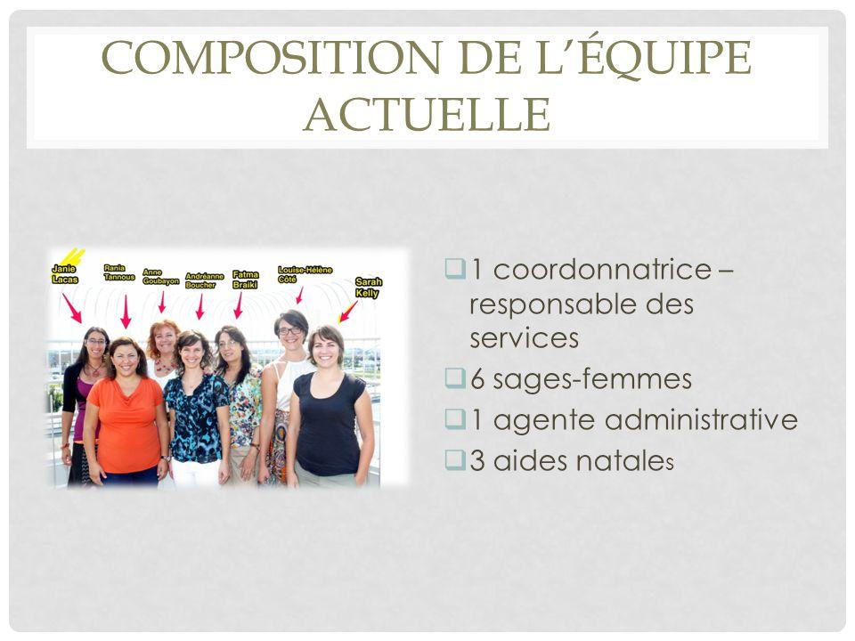 COMPOSITION DE L'ÉQUIPE ACTUELLE  1 coordonnatrice – responsable des services  6 sages-femmes  1 agente administrative  3 aides natale s