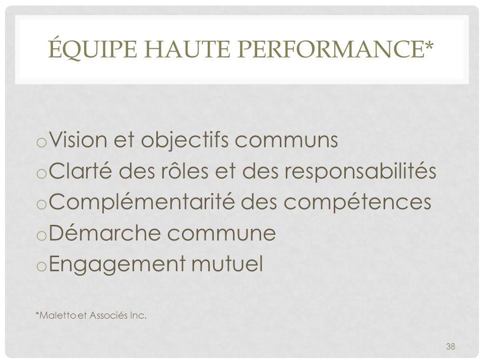 ÉQUIPE HAUTE PERFORMANCE* o Vision et objectifs communs o Clarté des rôles et des responsabilités o Complémentarité des compétences o Démarche commune