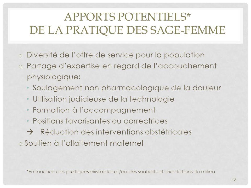APPORTS POTENTIELS* DE LA PRATIQUE DES SAGE-FEMME o Diversité de l'offre de service pour la population o Partage d'expertise en regard de l'accoucheme