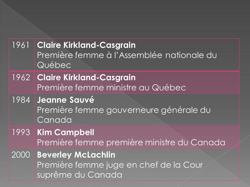 1961 Claire Kirkland-Casgrain Première femme à l'Assemblée nationale du Québec 1962 Claire Kirkland-Casgrain Première femme ministre au Québec 1984 Je