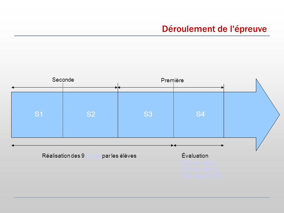 Déroulement de l épreuve Seconde Première S1S4S3S2 Réalisation des 9 fiches par les élèvesfichesÉvaluation EP1 situation 1 EP1 situation 2 État récapitulatif
