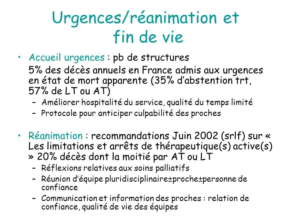 Urgences/réanimation et fin de vie Accueil urgences : pb de structures 5% des décès annuels en France admis aux urgences en état de mort apparente (35