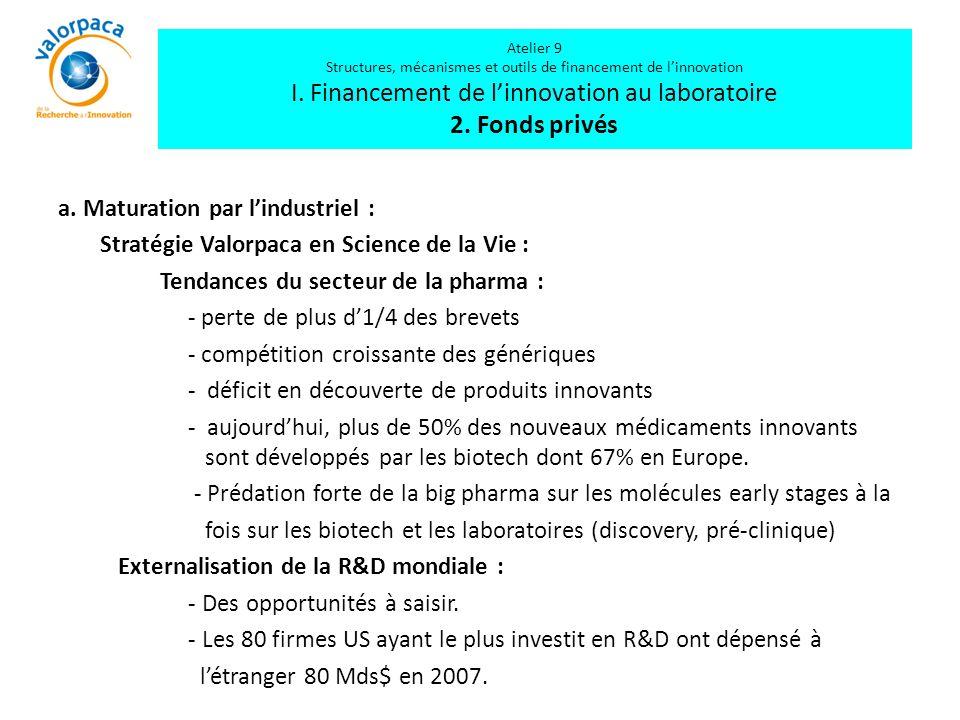 a. Maturation par l'industriel : Stratégie Valorpaca en Science de la Vie : Tendances du secteur de la pharma : - perte de plus d'1/4 des brevets - co